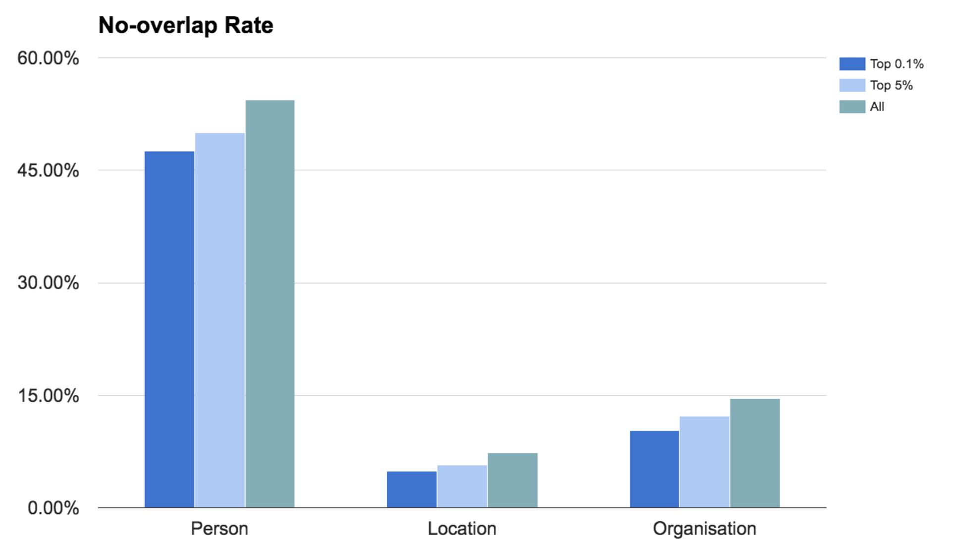 Figure 2: Overlap results